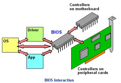 BIOS Interaction