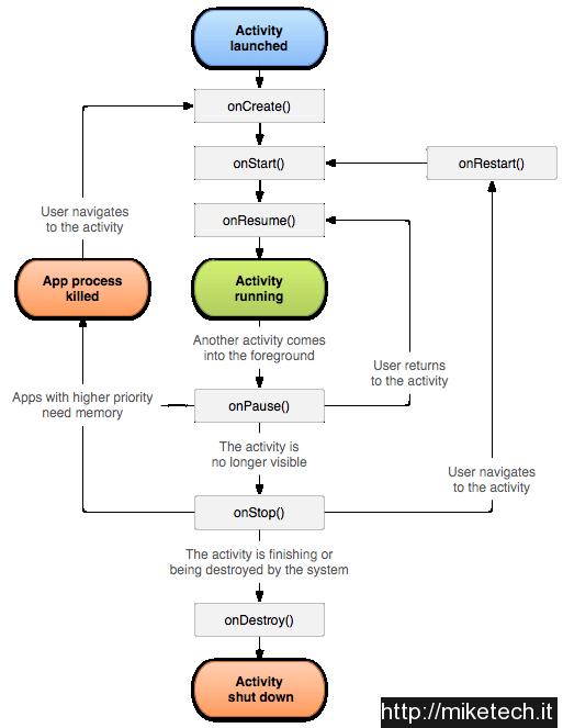 activity_lifecycle
