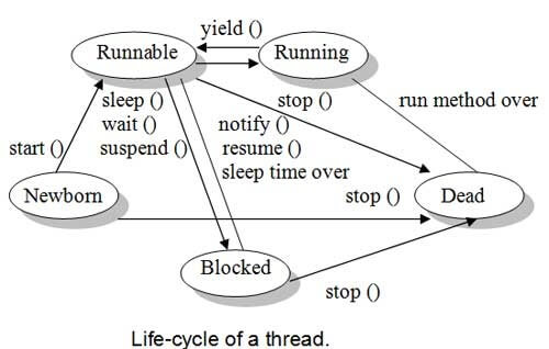 Life-cycle-of-a-thread