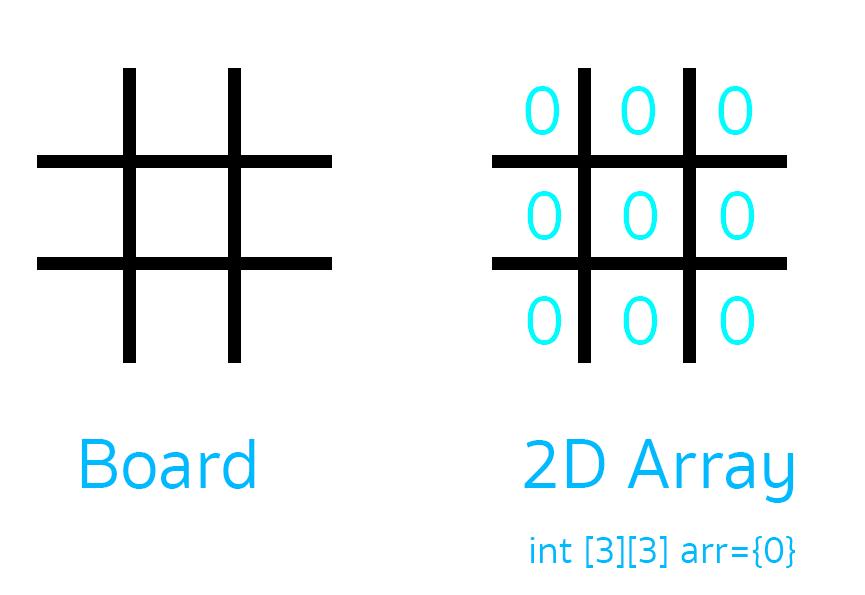 emptyboard