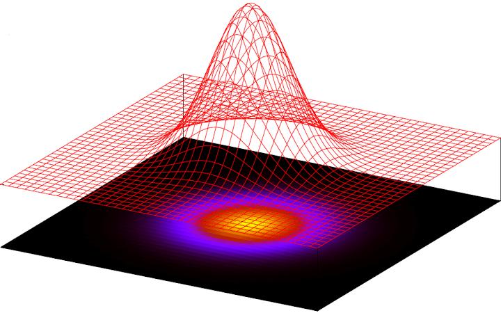 Gaussian_3D_Circular