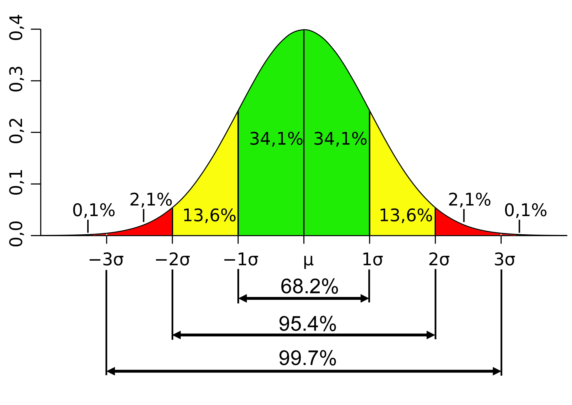 Standard_deviation_diagram
